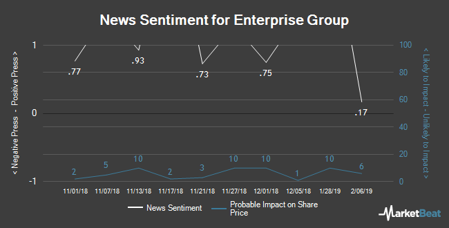 Insider Buying and Selling by Quarter for Enterprise Group (TSE:E)