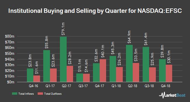 Institutional Ownership by Quarter for Enterprise Financial Services (NASDAQ:EFSC)