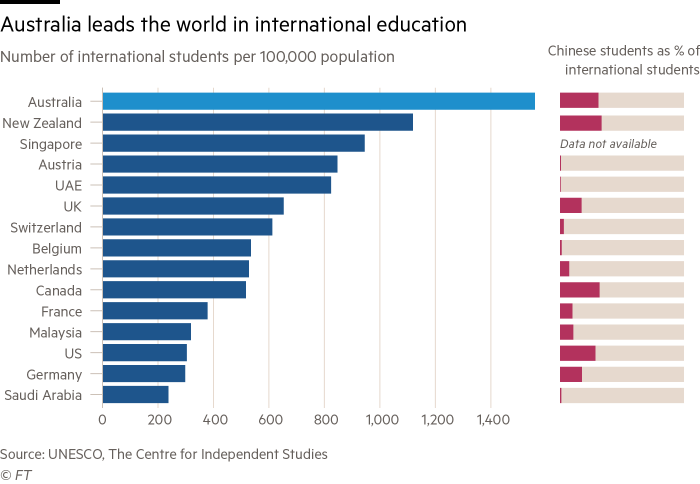 Chart showing Australia leading the world in the number of international students per capita.